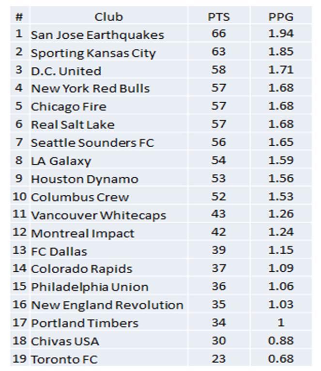 13+ Mls Standings